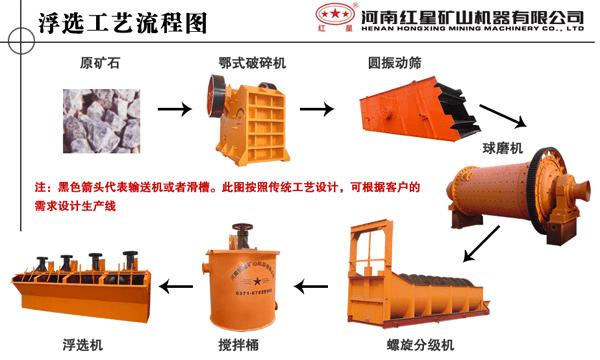 选矿工艺流程图