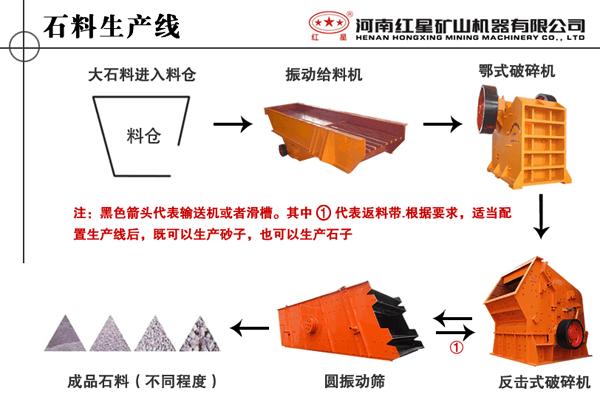 硅石破碎、玻璃石破碎等破碎的生产线流程图